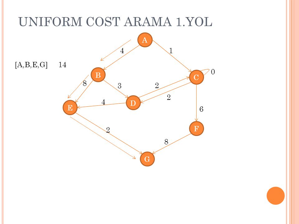 UNIFORM COST ARAMA 1.YOL A 4 1 [A,B,E,G] 14 B C 8 3 2 2 4 D E 6 F 2 8